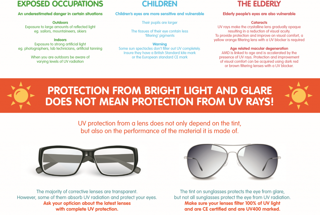Sunglasses and protecting your eyes